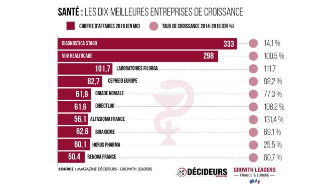 Avec trente-cinq sociétés présentes dans le classement, le secteur de la santé représente 5,2 % du chiffre d'affaires total. Son taux de croissance est de 111,8 %, sensiblement bas comparé à la moyenne de 276,1 %.