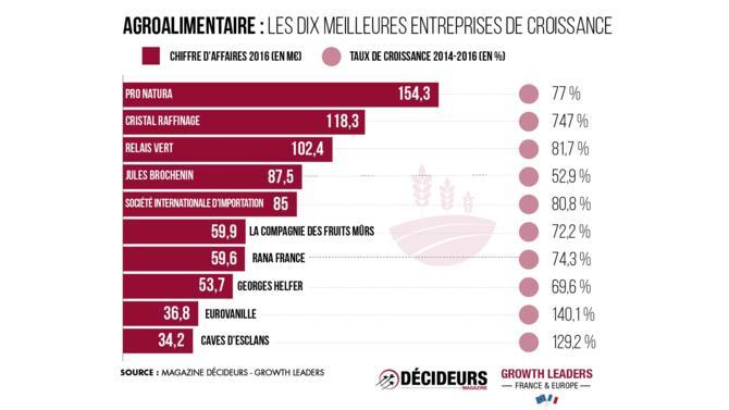 Avec vingt-six sociétés présentes dans le classement, le secteur agroalimentaire représente 3,7 % du chiffre d'affaires total. Son taux de croissance est de 143,2 %, inférieur à la moyenne de 276,1 %.