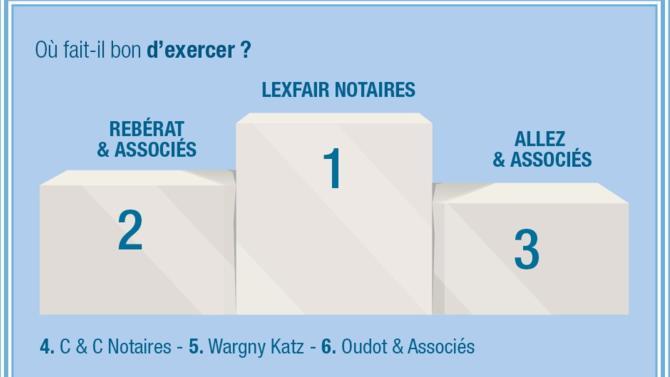 Les notaires font partie de ces professionnels de l'ombre jouant un rôle incontournable dans la vie des dirigeants d'entreprise comme dans celle des particuliers. Un positionnement qui, couplé aux particularités du notariat, fait leur bonheur.