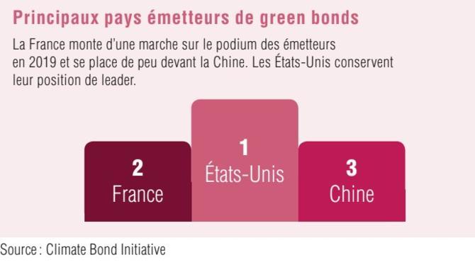 Alors que les émissions des obligations vertes marquaient un coup d'arrêt en 2018, l'année 2019 a vu le seuil des 100 milliards de dollars franchi dès le mois de juin. L'étiquette verte convainc donc de plus en plus d'émetteurs, même si le cadre réglementaire reste encore flou.