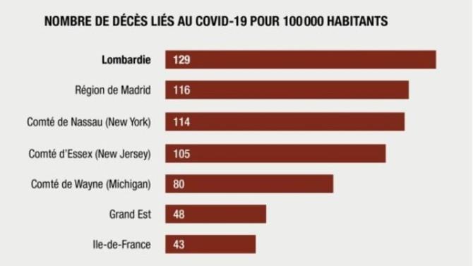 Le nombre de victimes du Covid-19 se calcule bien souvent à l'échelle nationale. Mais que se passe-t-il lorsque l'on se concentre sur les régions ? Réponse dans l'infographie ci-dessous.