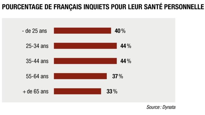 En ce début de déconfinement, la majorité des Français ne ressentent pas d'inquiétude particulière. Les chiffres varient toutefois selon la classe d'âge et le genre comme le montre l'infographie suivante.