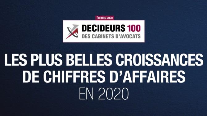 Parmi les 100 premiers cabinets d'avocats d'affaires en France, plus d'un quart affichent une augmentation de leur chiffre d'affaires supérieure à 10 %.