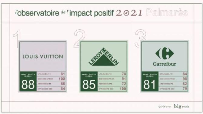 Fondé par le cabinet Occurrence et l'agence Big Youth du groupe Makheia, l'Observatoire de l'impact positif se propose d'évaluer la façon dont les marques élaborent leur engagement sociétal. Avec une nouvelle approche, cet indicateur entend devenir un marqueur de l'engagement RSE des marques sur leur site.