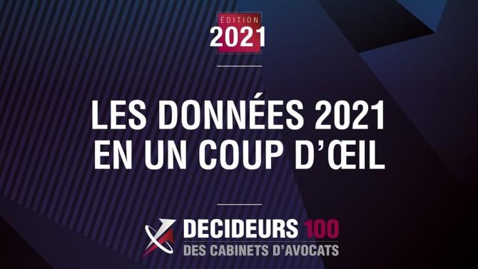 Quel est le poids du marché des avocats d'affaires en France et comment évolue-t-il dans le temps ? La donnée phare : l'augmentation notable du chiffre d'affaires cumulé des 100 premiers cabinets (de 29,4 % sur dix ans) ainsi que la croissance du nombre total d'avocats par rapport à 2019 + 15,9%) contredisant les pronostics de vague de licenciements.