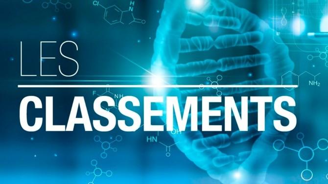 Après plus de trois mois d'enquête, la rédaction de Décideurs a le plaisir de vous partager ses classements des meilleurs professionnels spécialisés en santé, pharmacie et biotechnologies.