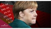 Europe's largest economy, Germany, is facing its steepest recession since World War Two, with a forecasted contraction of 6% this year. In order to restore the economy to pre-coronavirus levels, German Chancellor Angela Merkel and her coalition have agreed on a second stimulus package, worth €130 billion.